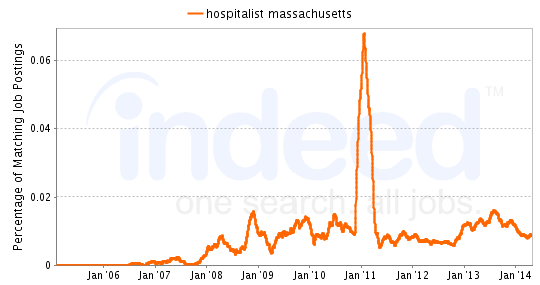 Chart of Hospitalist job growth in Massachusetts